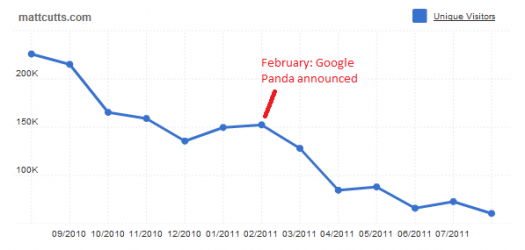 Was Matt Cutts Blog hit by Panda?