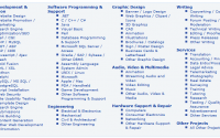 A closer glimpse at all of Project4Hire's project categories.
