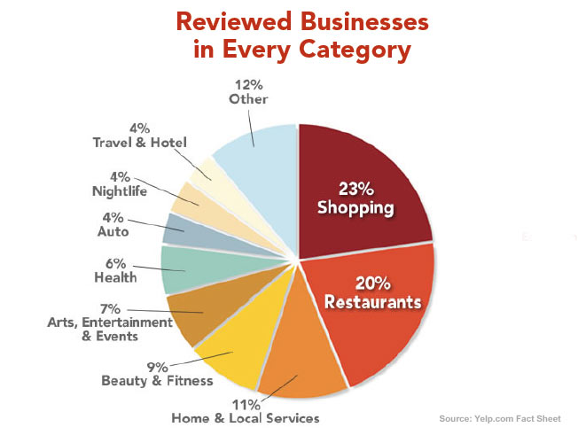 Yelp Reviewed Businesses (Source: Yelp.com Fact Sheet)