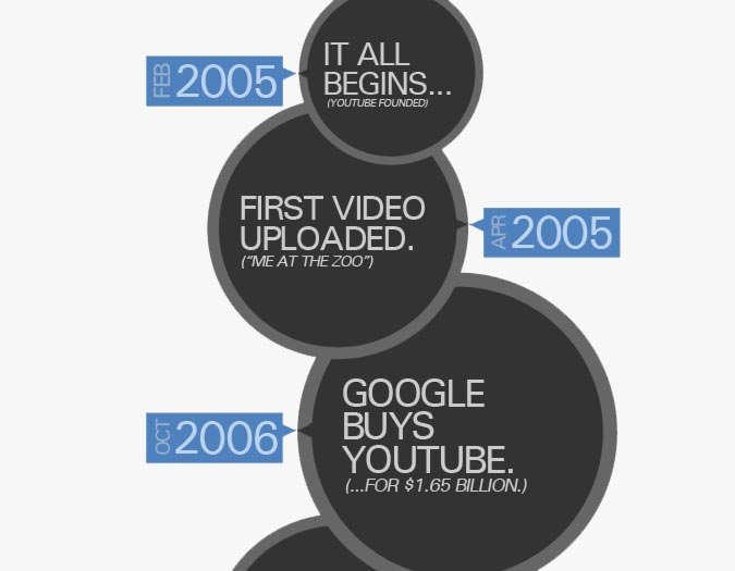 YouTube History; Why So Successful? [Infographic]